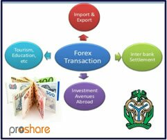 How does a forex transaction work